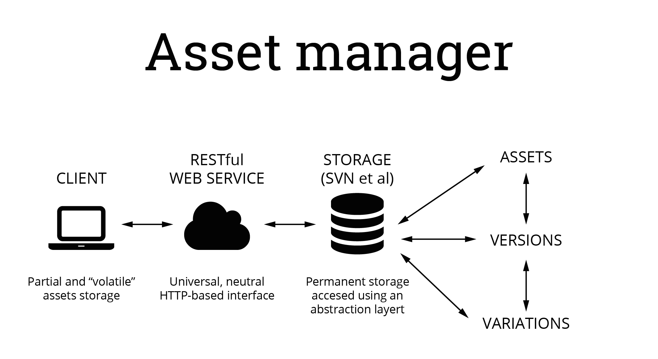 BAM! Building the Asset Manager » Cosmos Laundromat - The Gooseberry